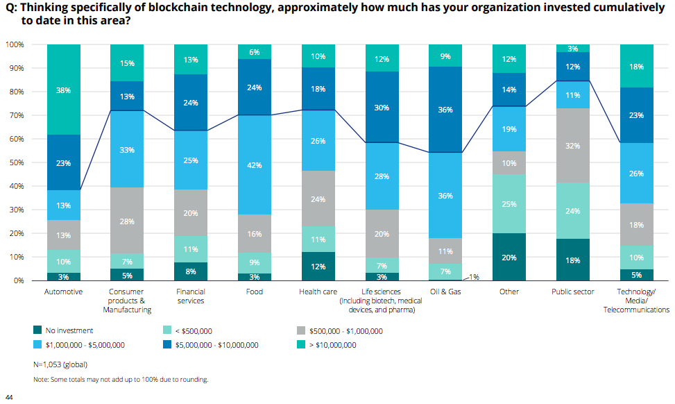 Deloitte's 2018 global blockchain survey: Thinking specifically of blockchain technology, approximately how much has your organization invested cumulatively  to date in this area?